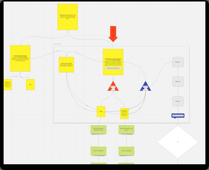 Схема ремаркетинга